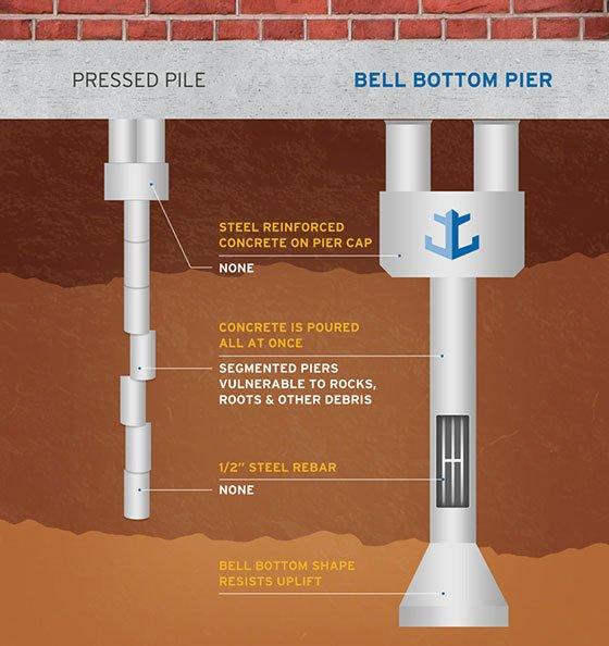 bell-bottom piers